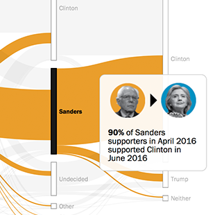 Explore change and stability in the race for the Democratic presidential nomination over the course of 2015 and early 2016.