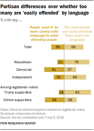 Partisan differences over whether too many are 'easily offended' by language