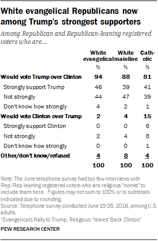 Churchgoing Republicans And Evangelicals Rally Around Trump After - Strongest religion in the world