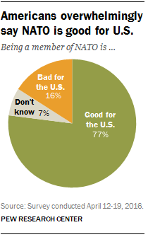 Americans overwhelmingly say NATO is good for U.S.