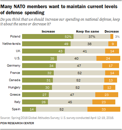 Many NATO members want to maintain current levels of defense spending