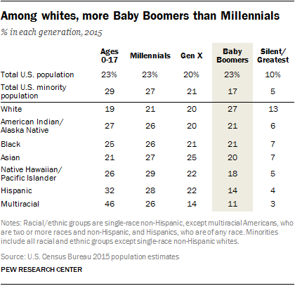 Among whites, more Baby Boomers than Millennials