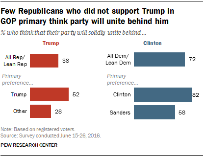 Few Republicans who did not support Trump in GOP primary think party will unite behind him