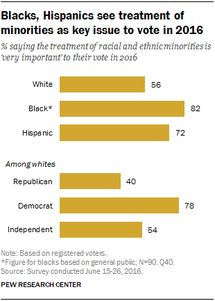 Blacks, Hispanics see treatment of minorities as key issue to vote in 2016