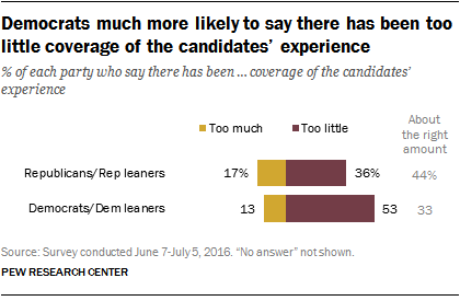 Democrats much more likely to say there has been too little coverage of the candidates' experience