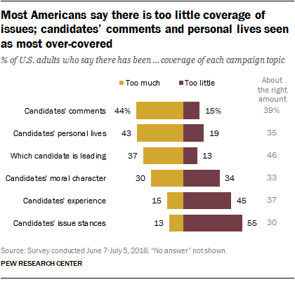 Most Americans say there is too little coverage of issues; candidates' comments and personal lives seen as most over-covered