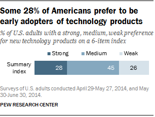 Some 28% of Americans prefer to be early adopters of technology products