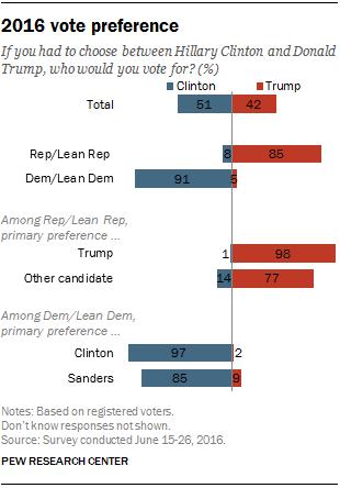 2016 vote preference