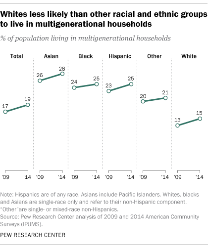 Growing Racial And Ethnic Diversity In The U.S. Population Helps Explain  Some Of The Rise In Multigenerational Living. The Asian And Hispanic  Populations ...