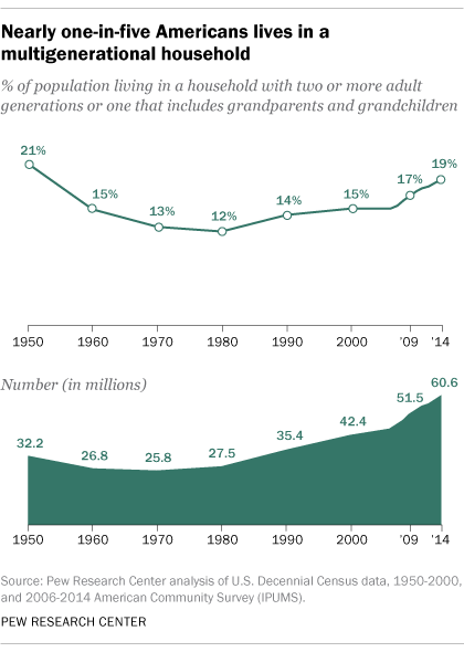 Nearly one-in-five Americans lives in a multigenerational household