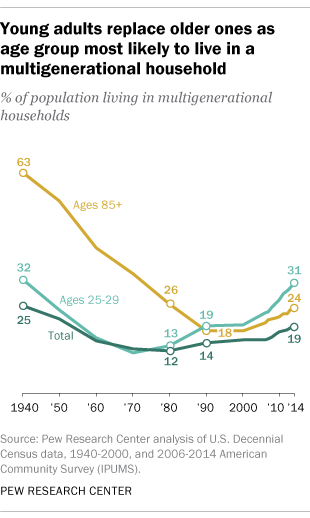 Young adults replace older ones as age group most likely to live in multigenerational household