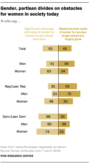 Gender, partisan divides on obstacles for women in society today