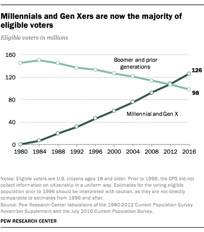 Millennials and Gen Xers are now the majority of eligible voters