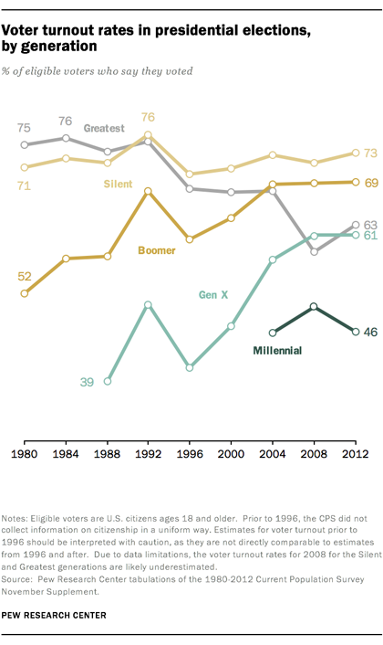 Voter turnout rates in presidential elections, by generation
