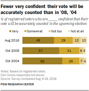 Fewer very confident their vote will be accurately counted than in '08, '04