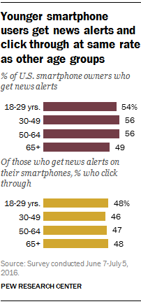 Younger smartphone users get news alerts and click through at same rate as other age groups
