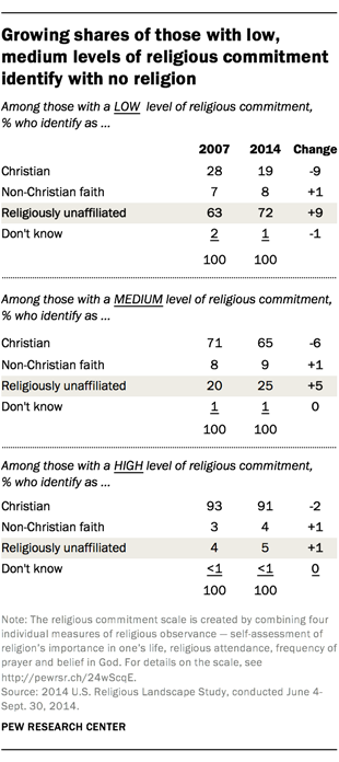 Growing shares of those with low, medium levels of religious commitment identify with no religion