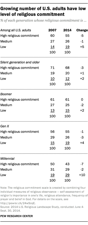 Growing number of U.S. adults have low level of religious commitment
