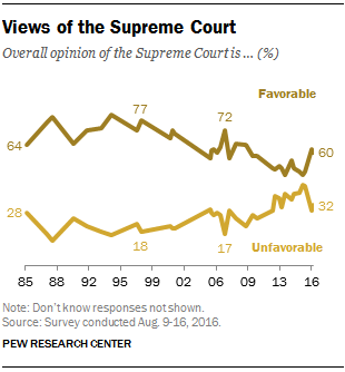 Views of the Supreme Court