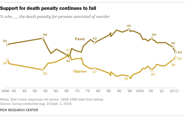 facts about the death penalty pew research center 4americans harbor doubts about how the death penalty is applied and whether it deters serious crime in a pew research center survey from 2015