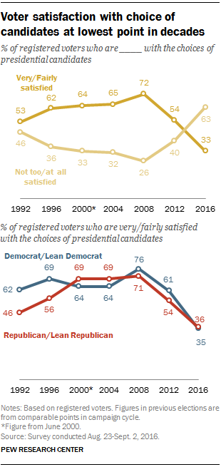 Voter satisfaction with choice of candidates at lowest point in decades