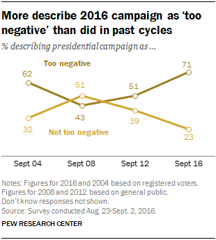 More describe 2016 campaign as 'too negative' than did in past cycles