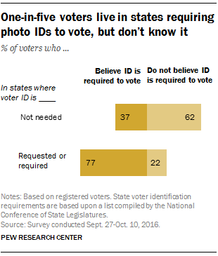 Many Americans unaware of their states' voter ID laws