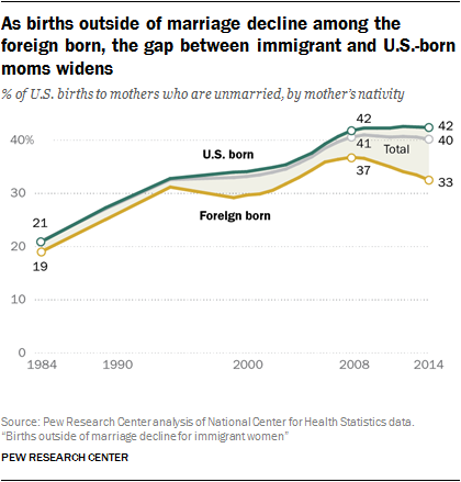 As births outside of marriage decline among the foreign born, the gap between immigrant and U.S.-born moms widens
