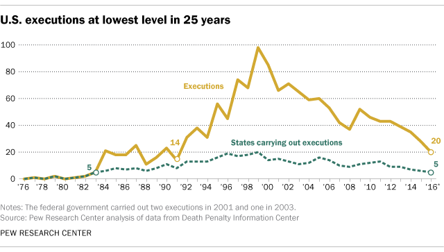 U.S. executions at lowest level in 25 years