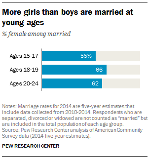 Child marriage is rare in us but varies by state pew research center ages 15 to 17 who were married in 2014 an estimated 31644 were girls and 26156 were boys with 55 being female and 45 male texas has the solutioingenieria Gallery