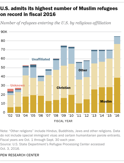 Key Facts About The Worlds Refugees Pew Research Center - World population religion 2016