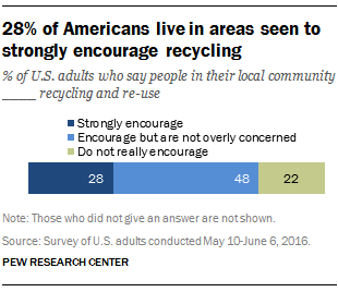 28% of Americans live in areas seen to strongly encourage recycling