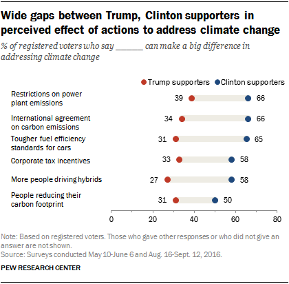 Wide gaps between Trump, Clinton supporters in perceived effect of actions to address climate change