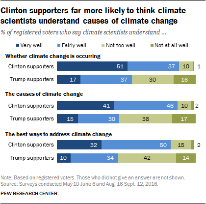 Clinton supporters far more likely to think climate scientists understand causes of climate change