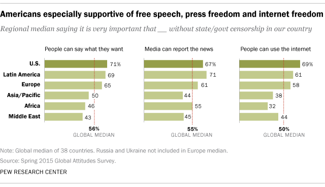 the internet and the price of freedom of speech