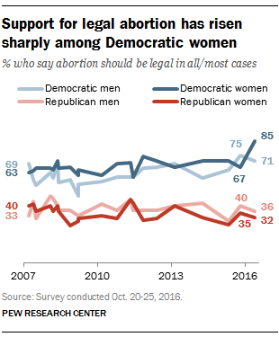 Women drive increase in democratic support for legal abortion pew currently 85 of democratic women think abortion should be legal in all or most cases up 18 points from march ccuart Image collections