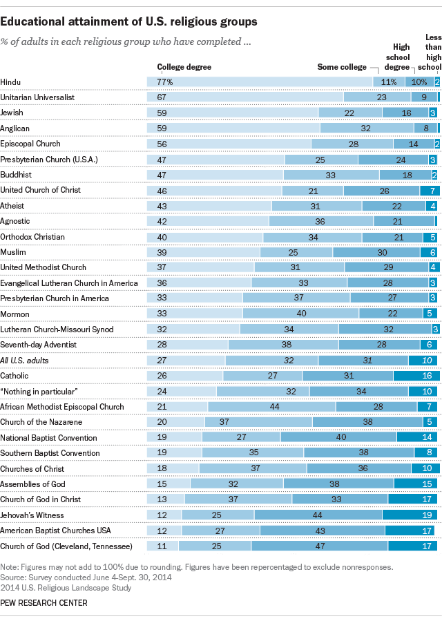 Educational attainment of U.S. religious groups