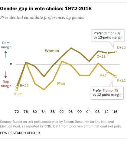 Gender gap in vote choice: 1972-2016