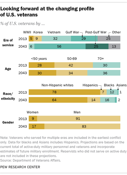 The changing profile of U.S. veterans