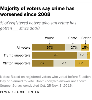 Majority of voters say crime has worsened since 2008