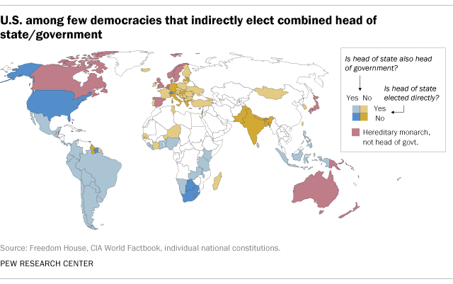 U.S. among few democracies that indirectly elect combined head of state/government