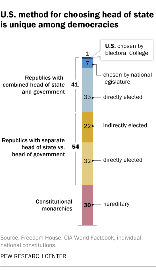 U.S. method for choosing head of state is unique among democracies