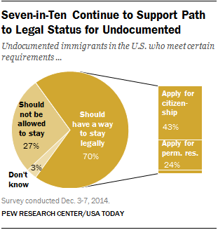70% of Americans say there should be a way for undocumented immigrants to stay in the country legally, if they meet certain requirements.