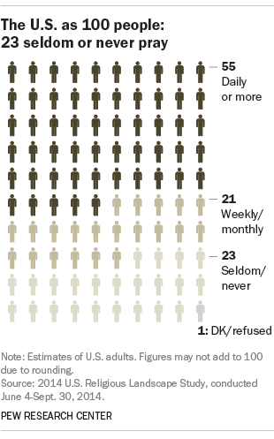 If the U.S. had 100 people: Charting Americans' religious beliefs and practices