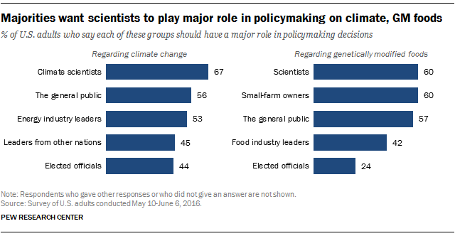 Majorities want scientists to play major role in policymaking on climate, GM foods