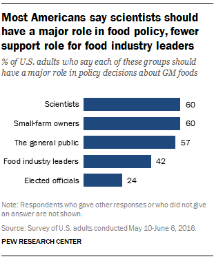 should gm food be supported