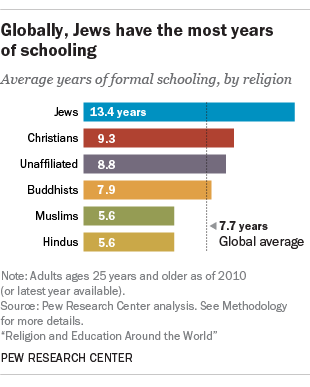Globally, Jews have the most years of schooling