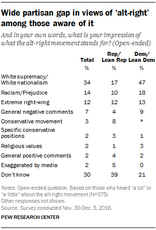 Wide partisan gap in views of 'alt-right' among those aware of it