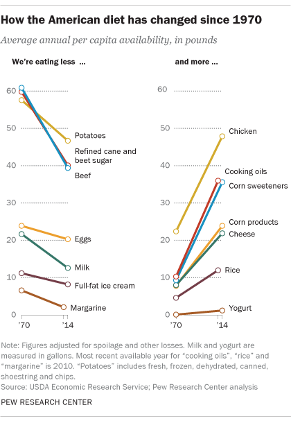 How the American diet has changed since 1970