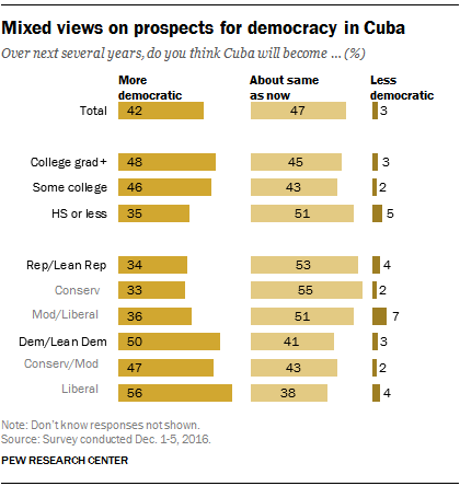 Mixed U.S. views on prospects for democracy in Cuba